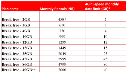 Sure wish airtel unlimited talktime offers you think